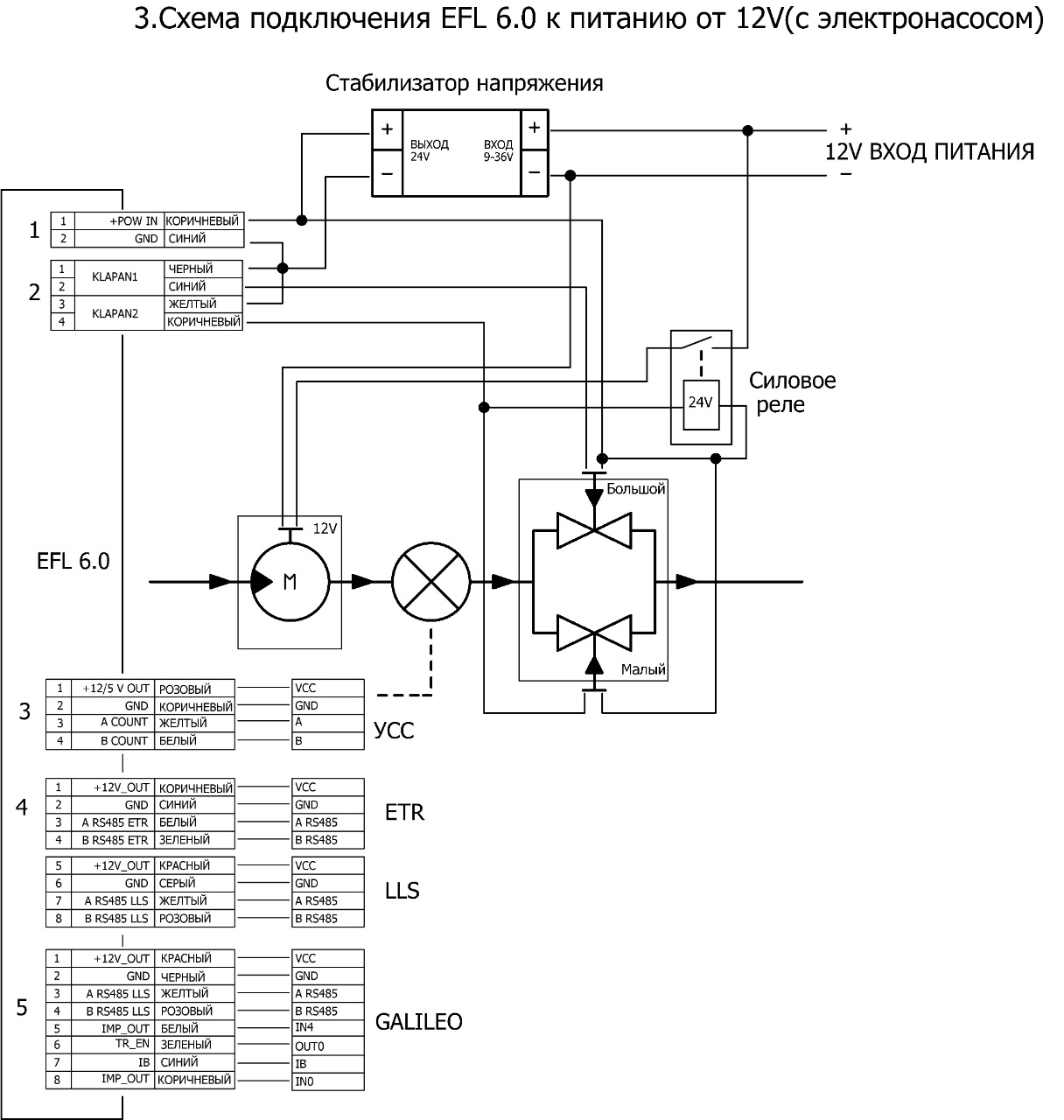 Топливораздаточный модуль EFL 6.0