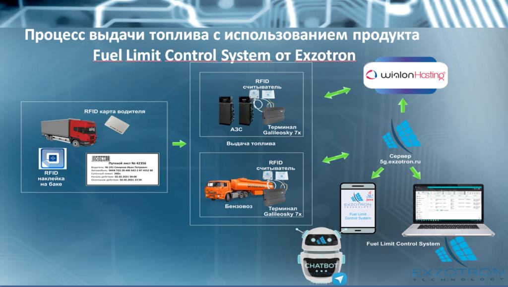 Организация управления доступом на объекте Wialon через Telegram Bot