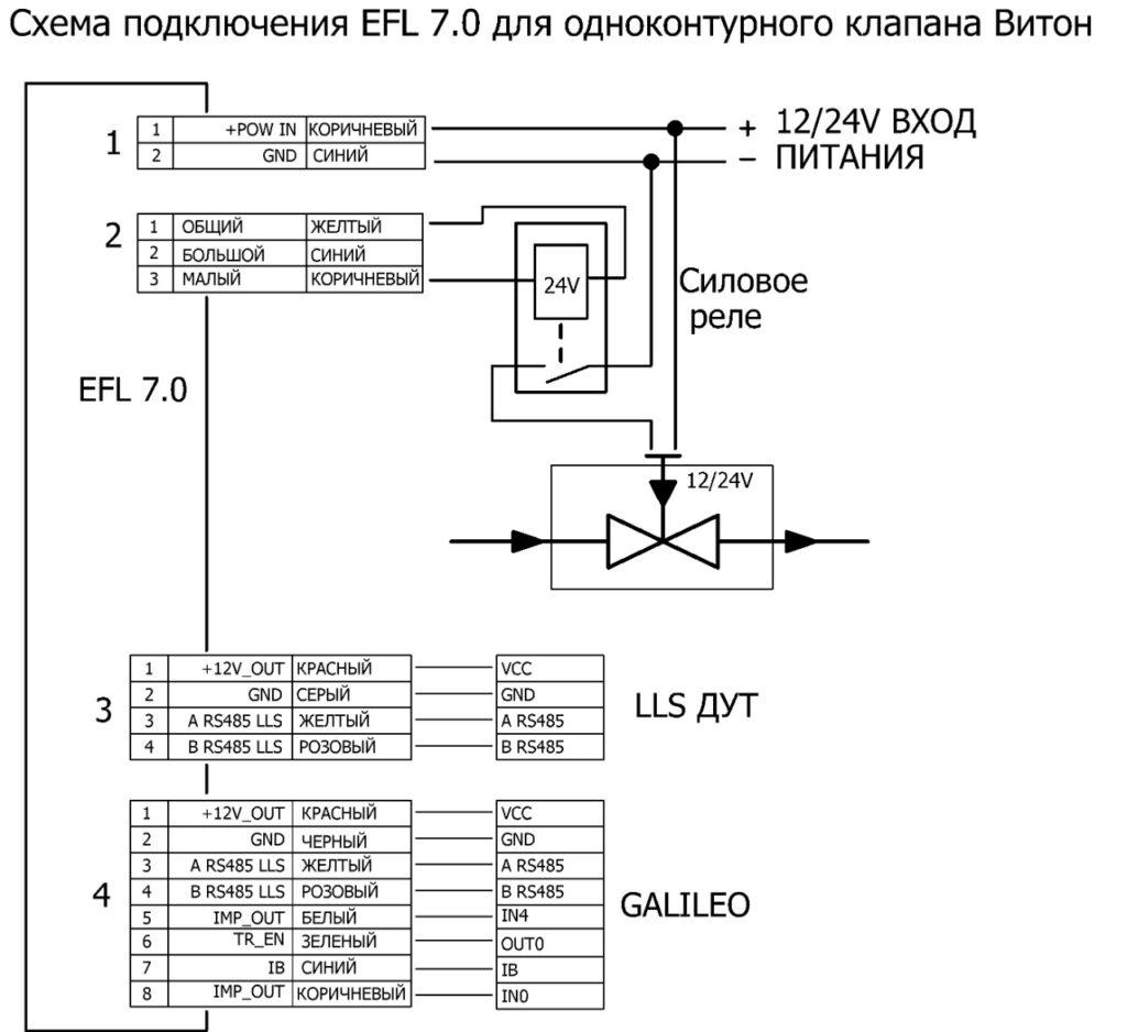 Топливораздаточный модуль EFL -7.0 на ППО