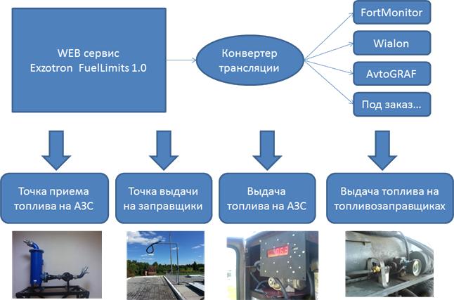 Общая схема комплекса