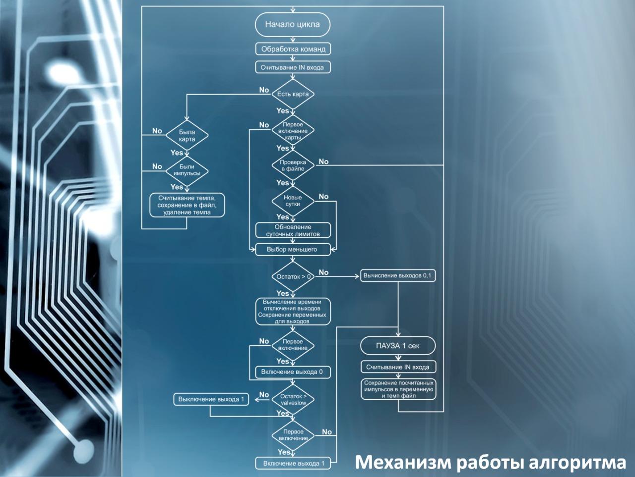 Алгоритм EASY LOGIC - FuelLimits